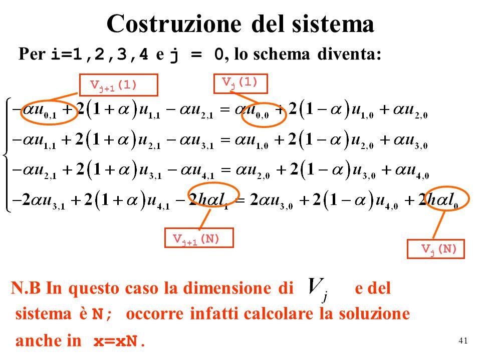 41 Costruzione del sistema Per i=1,2,3,4 e j = 0, lo schema diventa: V j (1) V j+1 (1) V j+1 (N) V j (N) N.B In questo caso la dimensione di e del sistema è N; occorre infatti calcolare la soluzione anche in x=xN.