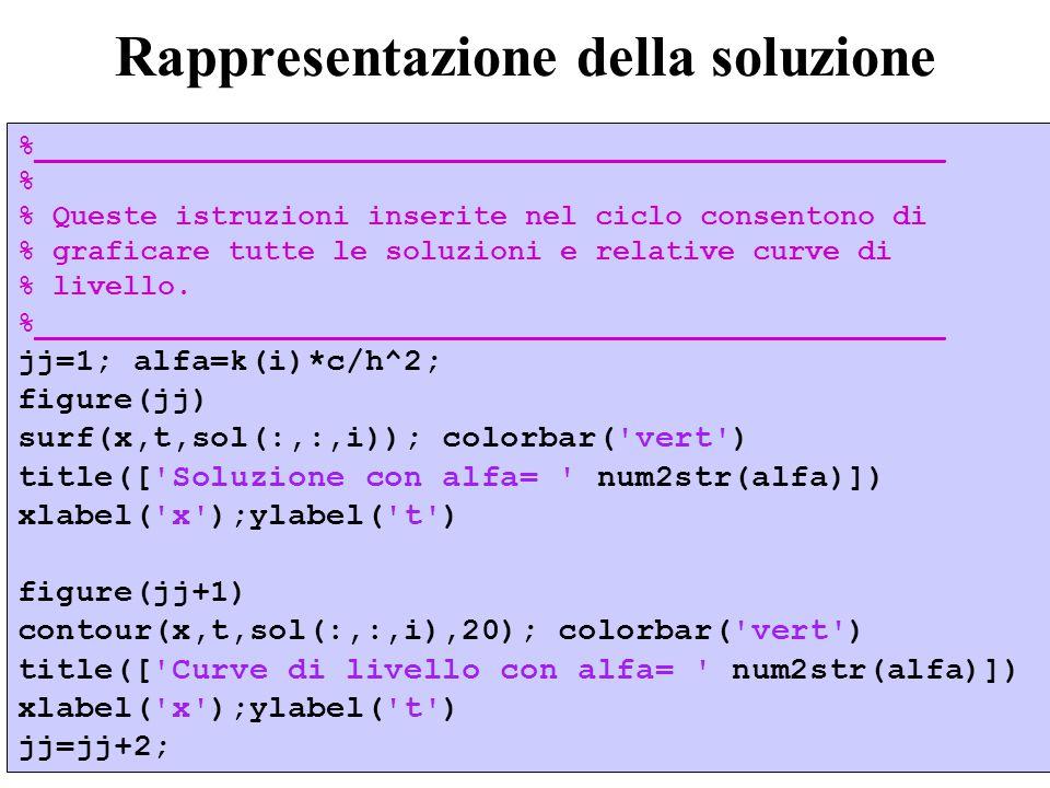 48 Rappresentazione della soluzione %____________________________________________________ % % Queste istruzioni inserite nel ciclo consentono di % graficare tutte le soluzioni e relative curve di % livello.