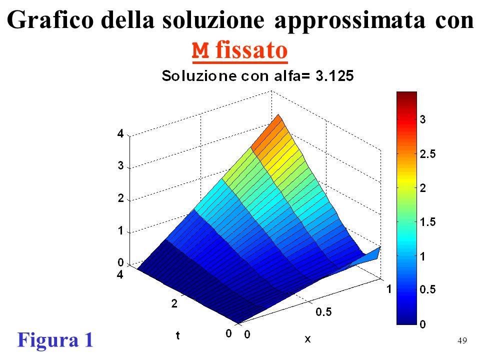 49 Grafico della soluzione approssimata con M fissato Figura 1