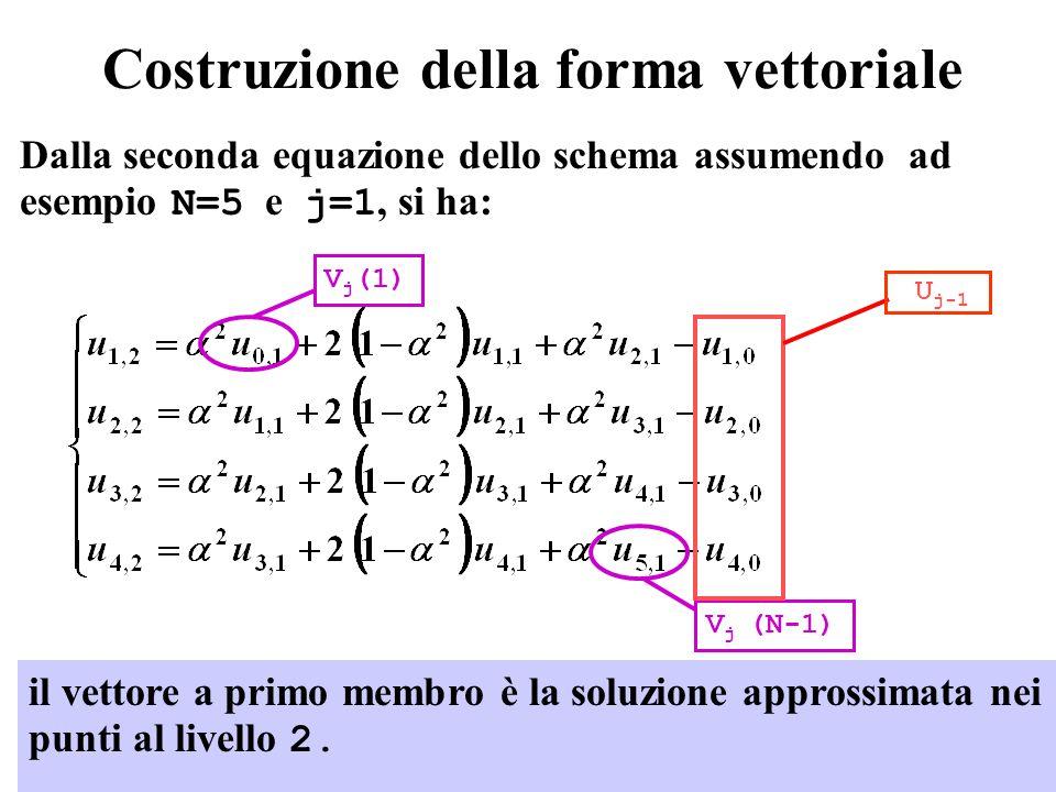 5 Costruzione della forma vettoriale Dalla seconda equazione dello schema assumendo ad esempio N=5 e j=1, si ha: il vettore a primo membro è la soluzione approssimata nei punti al livello 2.