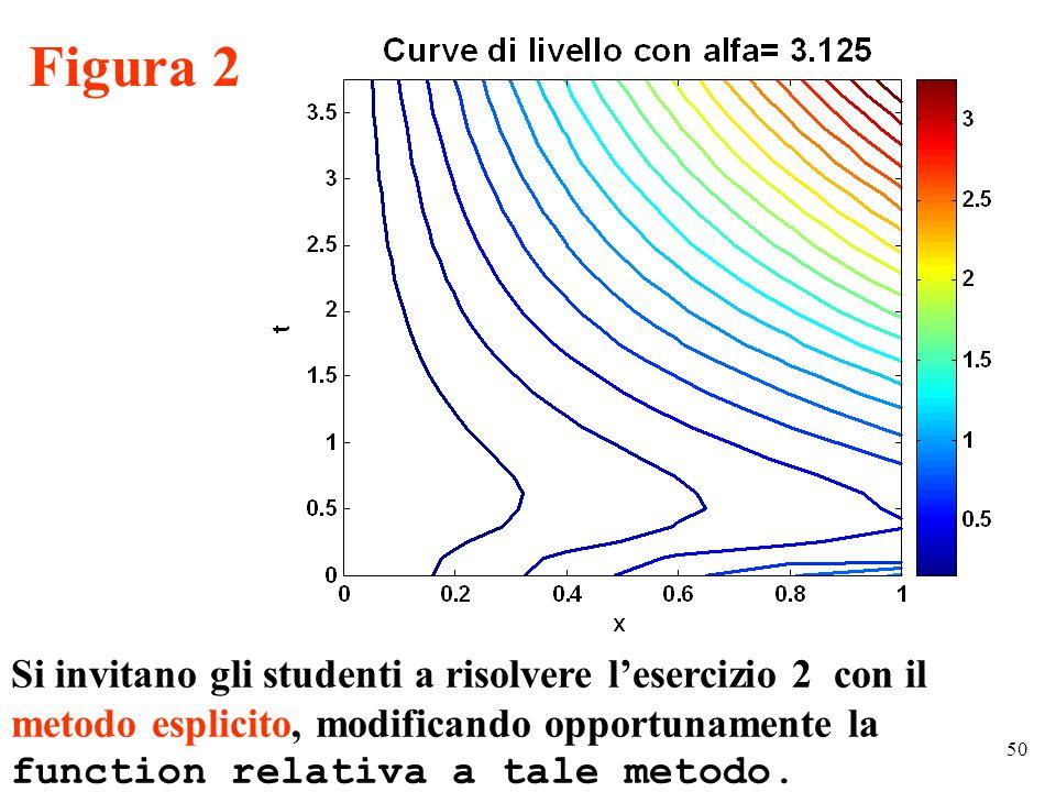 50 Figura 2 Si invitano gli studenti a risolvere l'esercizio 2 con il metodo esplicito, modificando opportunamente la function relativa a tale metodo.
