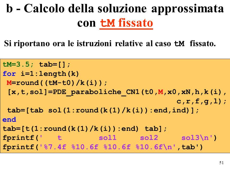 51 b - Calcolo della soluzione approssimata con tM fissato tM=3.5; tab=[]; for i=1:length(k) M=round((tM-t0)/k(i)); [x,t,sol]=PDE_paraboliche_CN1(t0,M,x0,xN,h,k(i), c,r,f,g,l); tab=[tab sol(1:round(k(1)/k(i)):end,ind)]; end tab=[t(1:round(k(1)/k(i)):end) tab]; fprintf( t sol1 sol2 sol3\n ) fprintf( %7.4f %10.6f %10.6f %10.6f\n ,tab ) Si riportano ora le istruzioni relative al caso tM fissato.