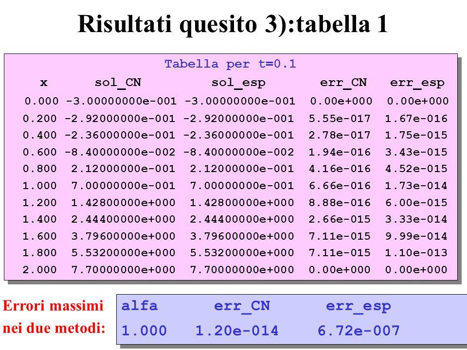 57 Risultati quesito 3):tabella 1 Tabella per t=0.1 x sol_CN sol_esp err_CN err_esp 0.000 -3.00000000e-001 -3.00000000e-001 0.00e+000 0.00e+000 0.200 -2.92000000e-001 -2.92000000e-001 5.55e-017 1.67e-016 0.400 -2.36000000e-001 -2.36000000e-001 2.78e-017 1.75e-015 0.600 -8.40000000e-002 -8.40000000e-002 1.94e-016 3.43e-015 0.800 2.12000000e-001 2.12000000e-001 4.16e-016 4.52e-015 1.000 7.00000000e-001 7.00000000e-001 6.66e-016 1.73e-014 1.200 1.42800000e+000 1.42800000e+000 8.88e-016 6.00e-015 1.400 2.44400000e+000 2.44400000e+000 2.66e-015 3.33e-014 1.600 3.79600000e+000 3.79600000e+000 7.11e-015 9.99e-014 1.800 5.53200000e+000 5.53200000e+000 7.11e-015 1.10e-013 2.000 7.70000000e+000 7.70000000e+000 0.00e+000 0.00e+000 Tabella per t=0.1 x sol_CN sol_esp err_CN err_esp 0.000 -3.00000000e-001 -3.00000000e-001 0.00e+000 0.00e+000 0.200 -2.92000000e-001 -2.92000000e-001 5.55e-017 1.67e-016 0.400 -2.36000000e-001 -2.36000000e-001 2.78e-017 1.75e-015 0.600 -8.40000000e-002 -8.40000000e-002 1.94e-016 3.43e-015 0.800 2.12000000e-001 2.12000000e-001 4.16e-016 4.52e-015 1.000 7.00000000e-001 7.00000000e-001 6.66e-016 1.73e-014 1.200 1.42800000e+000 1.42800000e+000 8.88e-016 6.00e-015 1.400 2.44400000e+000 2.44400000e+000 2.66e-015 3.33e-014 1.600 3.79600000e+000 3.79600000e+000 7.11e-015 9.99e-014 1.800 5.53200000e+000 5.53200000e+000 7.11e-015 1.10e-013 2.000 7.70000000e+000 7.70000000e+000 0.00e+000 0.00e+000 Errori massimi nei due metodi: alfa err_CN err_esp 1.000 1.20e-014 6.72e-007 alfa err_CN err_esp 1.000 1.20e-014 6.72e-007