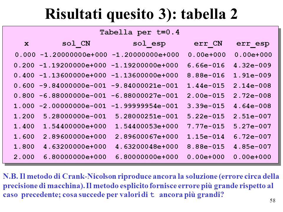 58 Risultati quesito 3): tabella 2 Tabella per t=0.4 x sol_CN sol_esp err_CN err_esp 0.000 -1.20000000e+000 -1.20000000e+000 0.00e+000 0.00e+000 0.200 -1.19200000e+000 -1.19200000e+000 6.66e-016 4.32e-009 0.400 -1.13600000e+000 -1.13600000e+000 8.88e-016 1.91e-009 0.600 -9.84000000e-001 -9.84000021e-001 1.44e-015 2.14e-008 0.800 -6.88000000e-001 -6.88000027e-001 2.00e-015 2.72e-008 1.000 -2.00000000e-001 -1.99999954e-001 3.39e-015 4.64e-008 1.200 5.28000000e-001 5.28000251e-001 5.22e-015 2.51e-007 1.400 1.54400000e+000 1.54400053e+000 7.77e-015 5.27e-007 1.600 2.89600000e+000 2.89600067e+000 1.15e-014 6.72e-007 1.800 4.63200000e+000 4.63200048e+000 8.88e-015 4.85e-007 2.000 6.80000000e+000 6.80000000e+000 0.00e+000 0.00e+000 Tabella per t=0.4 x sol_CN sol_esp err_CN err_esp 0.000 -1.20000000e+000 -1.20000000e+000 0.00e+000 0.00e+000 0.200 -1.19200000e+000 -1.19200000e+000 6.66e-016 4.32e-009 0.400 -1.13600000e+000 -1.13600000e+000 8.88e-016 1.91e-009 0.600 -9.84000000e-001 -9.84000021e-001 1.44e-015 2.14e-008 0.800 -6.88000000e-001 -6.88000027e-001 2.00e-015 2.72e-008 1.000 -2.00000000e-001 -1.99999954e-001 3.39e-015 4.64e-008 1.200 5.28000000e-001 5.28000251e-001 5.22e-015 2.51e-007 1.400 1.54400000e+000 1.54400053e+000 7.77e-015 5.27e-007 1.600 2.89600000e+000 2.89600067e+000 1.15e-014 6.72e-007 1.800 4.63200000e+000 4.63200048e+000 8.88e-015 4.85e-007 2.000 6.80000000e+000 6.80000000e+000 0.00e+000 0.00e+000 N.B.
