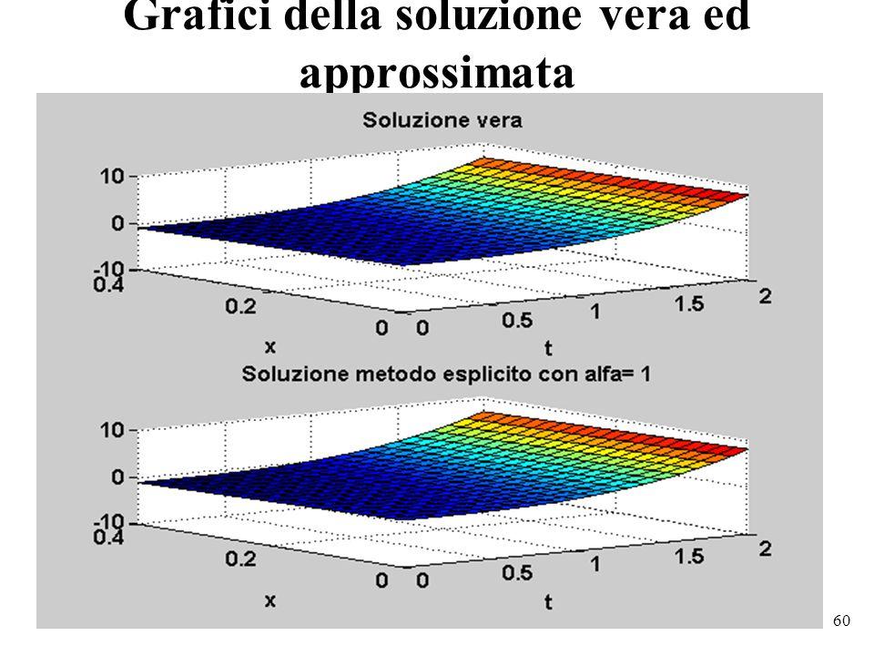 60 Grafici della soluzione vera ed approssimata