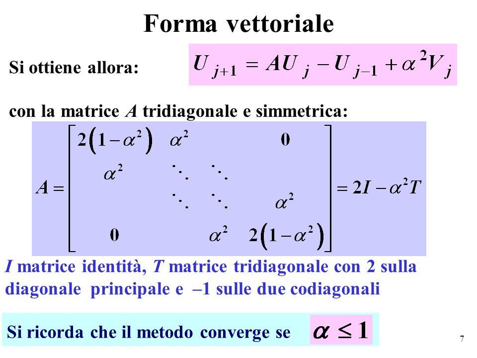 18 Grafico della condizione iniziale f= (x-5).*exp(-(x-5).^2)/.76 ; fplot(f, [0 10]), xlabel( x );ylabel( y ); title([ Grafico di f(x)= , f]);