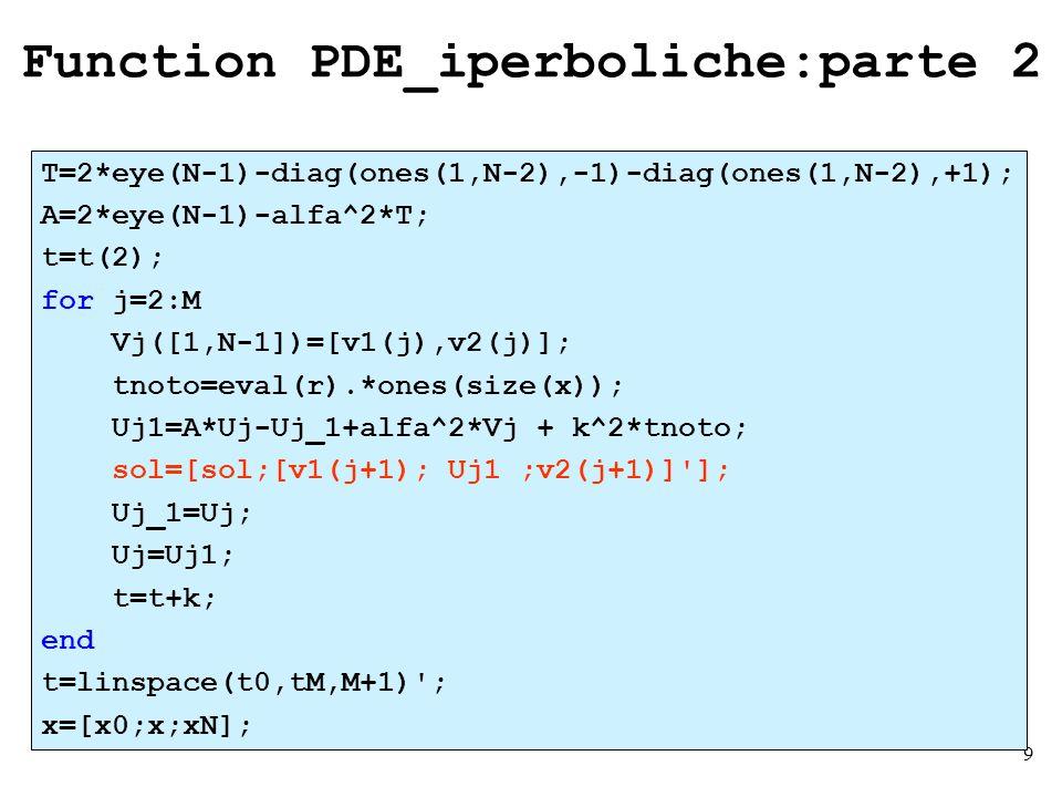 10 Esercizio 1 Per le funzioni che forniscono le condizioni, si sono utilizzati gli stessi nomi della function PDE_iperboliche