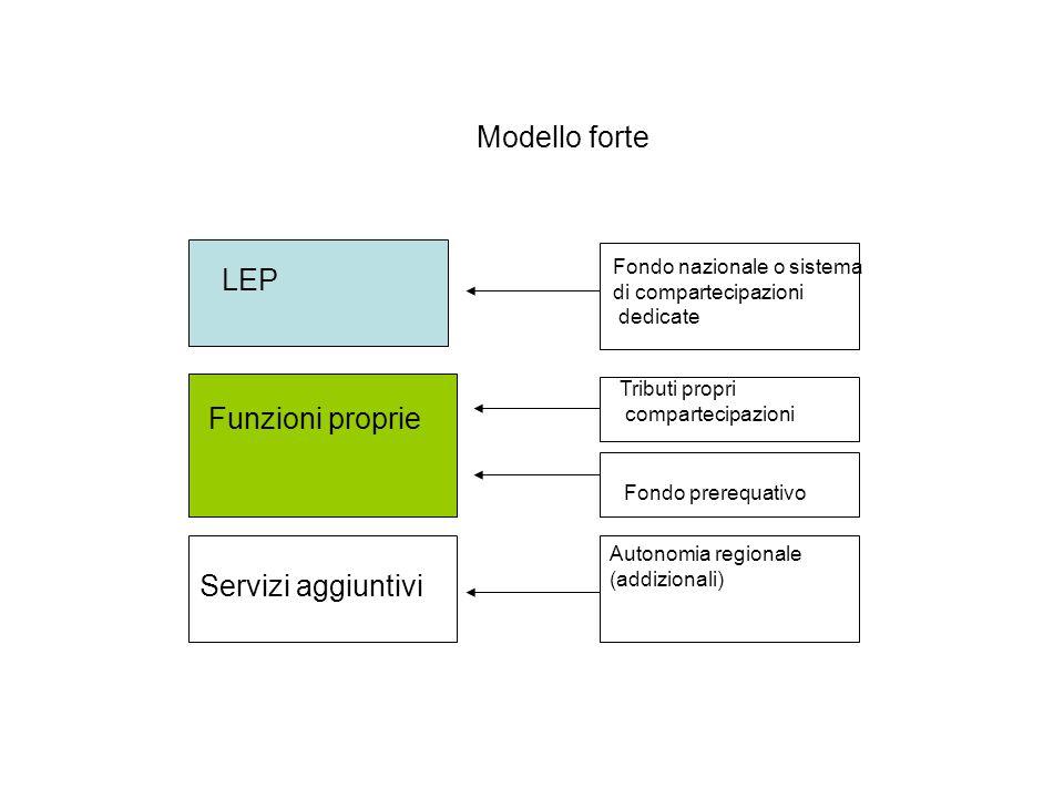 LEP Funzioni proprie Servizi aggiuntivi Fondo nazionale o sistema di compartecipazioni dedicate Tributi propri compartecipazioni Autonomia regionale (addizionali) Fondo prerequativo Modello forte