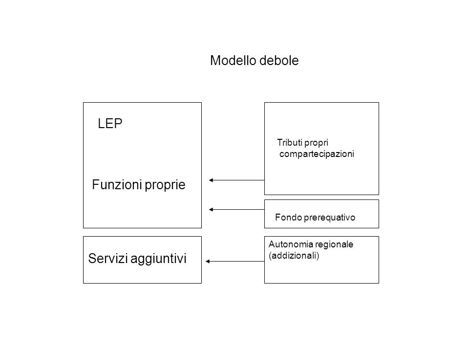 LEP Funzioni proprie Servizi aggiuntivi Tributi propri compartecipazioni Autonomia regionale (addizionali) Fondo prerequativo Modello debole