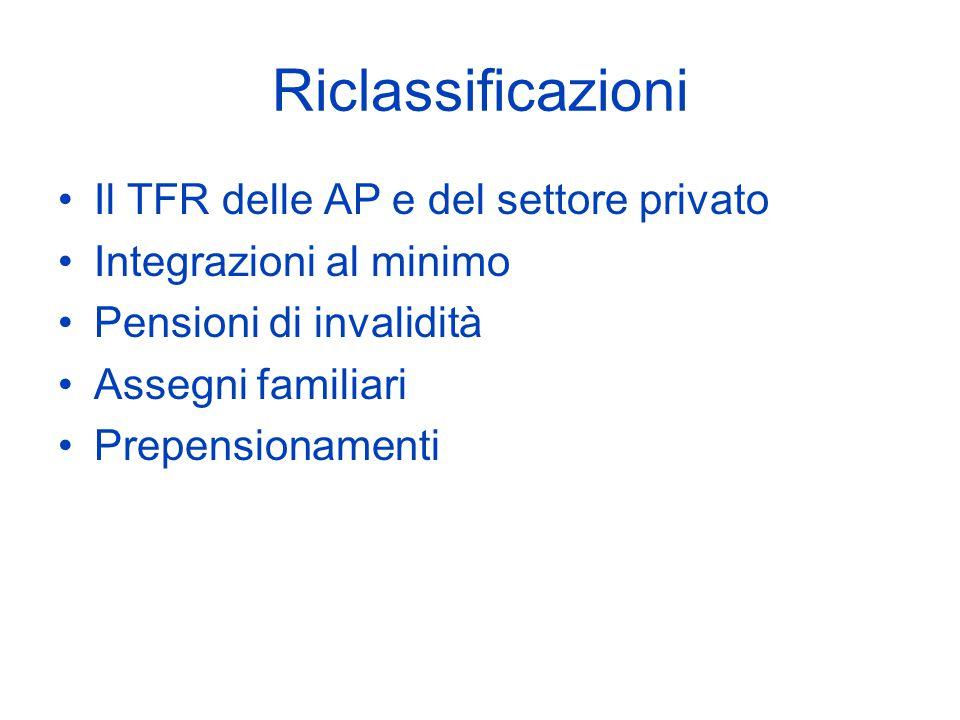 Riclassificazioni Il TFR delle AP e del settore privato Integrazioni al minimo Pensioni di invalidità Assegni familiari Prepensionamenti