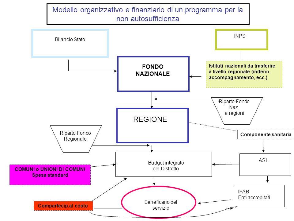 Bilancio Stato INPS FONDO NAZIONALE ASL Budget integrato del Distretto Beneficario del servizio Istituti nazionali da trasferire a livello regionale (indenn.