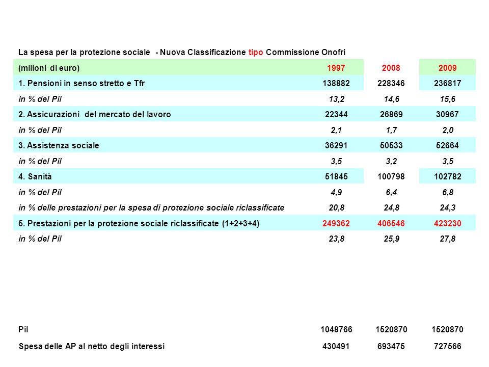 La spesa per la protezione sociale - Nuova Classificazione tipo Commissione Onofri (milioni di euro)199720082009 1.