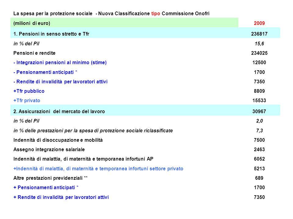 La spesa per la protezione sociale - Nuova Classificazione tipo Commissione Onofri (milioni di euro)2009 1.