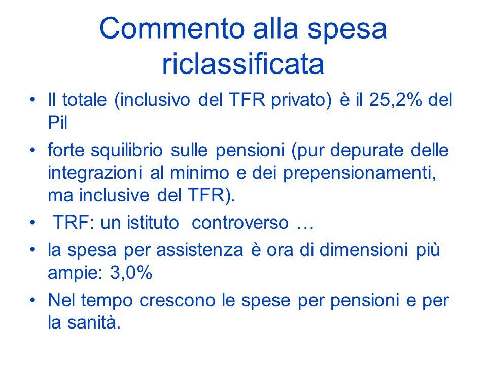Commento alla spesa riclassificata Il totale (inclusivo del TFR privato) è il 25,2% del Pil forte squilibrio sulle pensioni (pur depurate delle integrazioni al minimo e dei prepensionamenti, ma inclusive del TFR).
