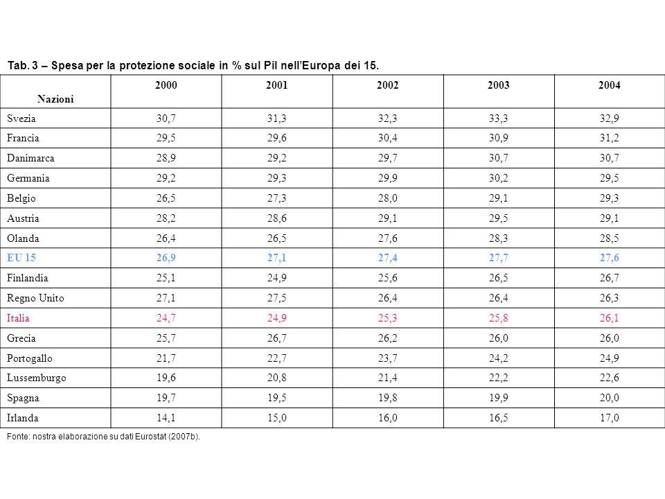 Tab.3 – Spesa per la protezione sociale in % sul Pil nell'Europa dei 15.