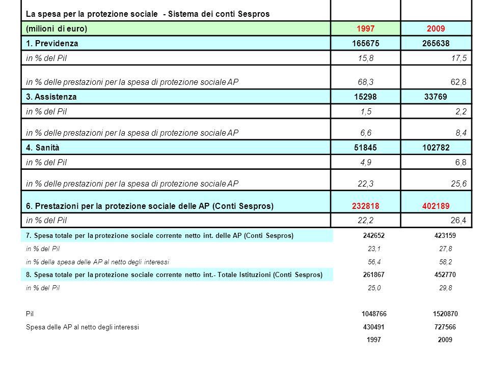 La spesa per la protezione sociale - Sistema dei conti Sespros (milioni di euro)19972009 1.