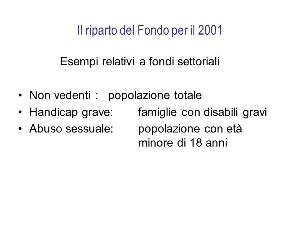 Il riparto del Fondo per il 2001 Esempi relativi a fondi settoriali Non vedenti : popolazione totale Handicap grave: famiglie con disabili gravi Abuso sessuale: popolazione con età minore di 18 anni