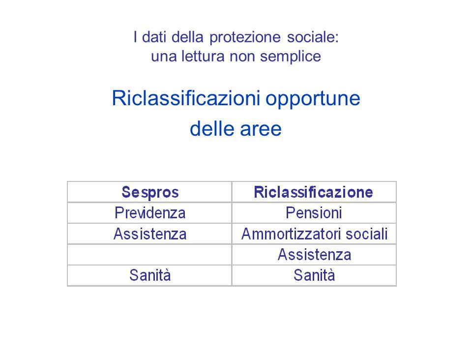 I dati della protezione sociale: una lettura non semplice Riclassificazioni opportune delle aree