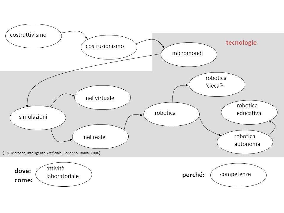 micromondi simulazioni robotica costruzionismo nel virtuale nel reale robotica 'cieca' 1 robotica autonoma tecnologie robotica educativa costruttivism