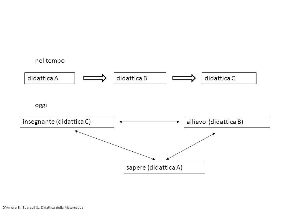 didattica Adidattica Bdidattica C oggi sapere (didattica A) allievo (didattica B) insegnante (didattica C) nel tempo D'Amore B., Sbaragli S., Didattic