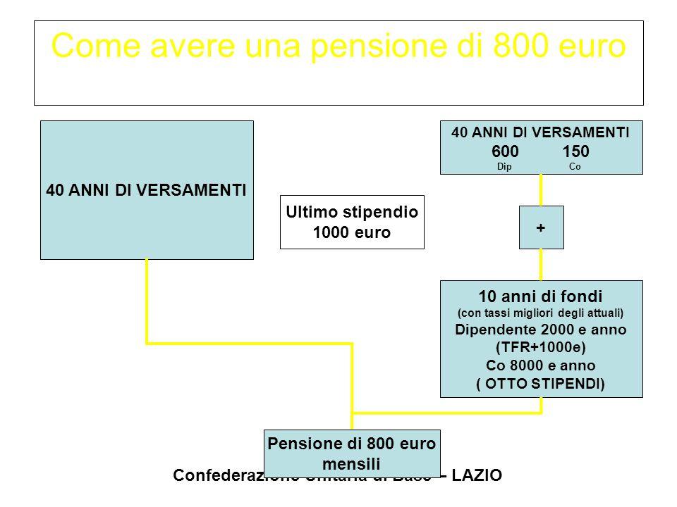 Confederazione Unitaria di Base – LAZIO Come avere una pensione di 800 euro 40 ANNI DI VERSAMENTI Pensione di 800 euro mensili 40 ANNI DI VERSAMENTI 6