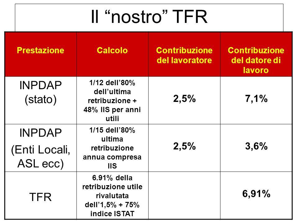"""Confederazione Unitaria di Base – LAZIO Il """"nostro"""" TFR PrestazioneCalcoloContribuzione del lavoratore Contribuzione del datore di lavoro INPDAP (stat"""