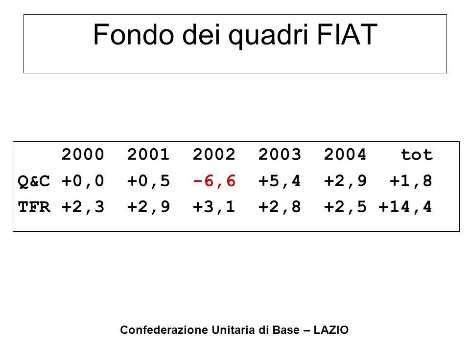 Confederazione Unitaria di Base – LAZIO Fondo dei quadri FIAT 2000 2001 2002 2003 2004 tot Q&C +0,0 +0,5 -6,6 +5,4 +2,9 +1,8 TFR +2,3 +2,9 +3,1 +2,8 +