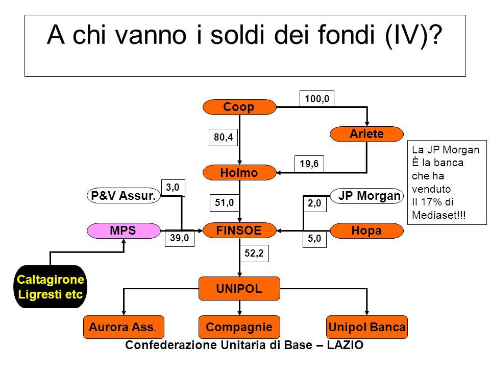 Confederazione Unitaria di Base – LAZIO A chi vanno i soldi dei fondi (IV)? Coop Ariete Holmo JP Morgan Hopa P&V Assur. MPS FINSOE UNIPOL Aurora Ass.
