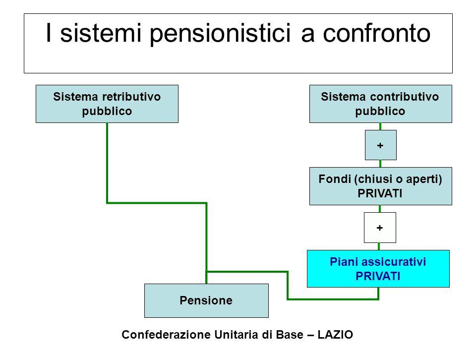 Confederazione Unitaria di Base – LAZIO I sistemi pensionistici a confronto Sistema retributivo pubblico Pensione Sistema contributivo pubblico + Fond