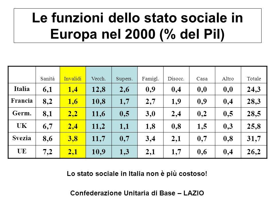 Confederazione Unitaria di Base – LAZIO Le funzioni dello stato sociale in Europa nel 2000 (% del Pil) SanitàInvalidiVecch.Supers.Famigl.Disocc.CasaAl
