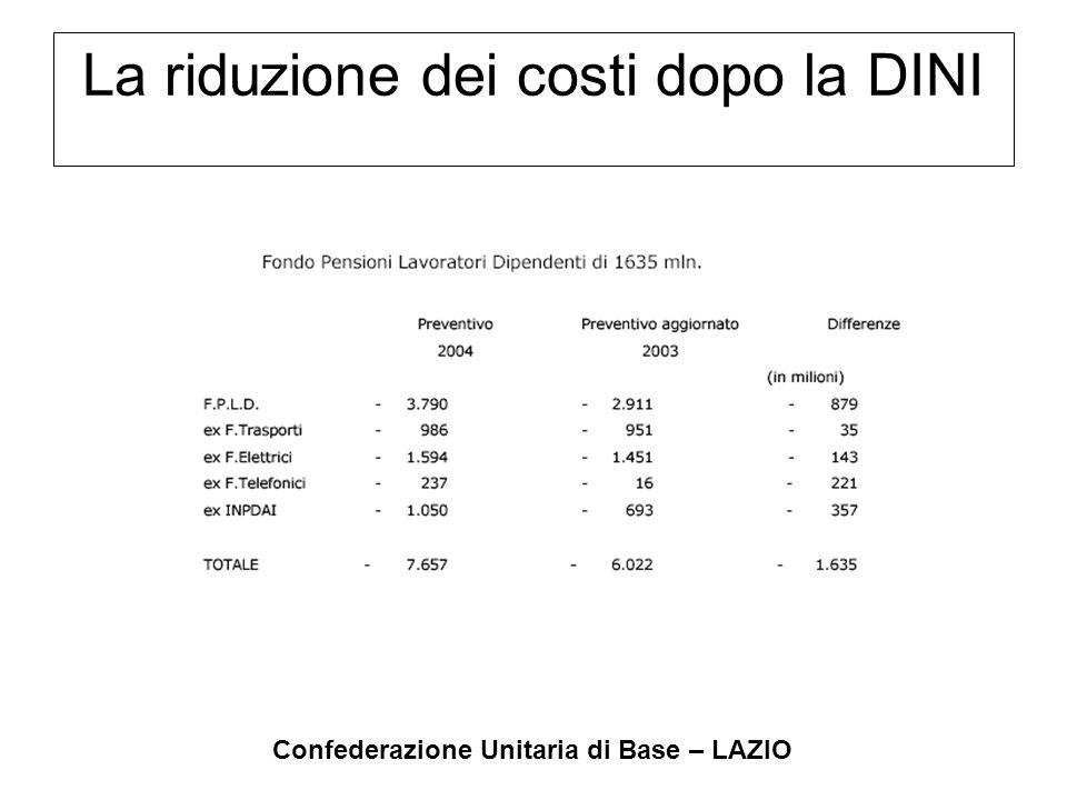 Confederazione Unitaria di Base – LAZIO La riduzione dei costi dopo la DINI