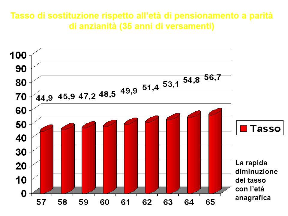 Confederazione Unitaria di Base – LAZIO Tasso di sostituzione rispetto all'età di pensionamento a parità di anzianità (35 anni di versamenti) La rapid