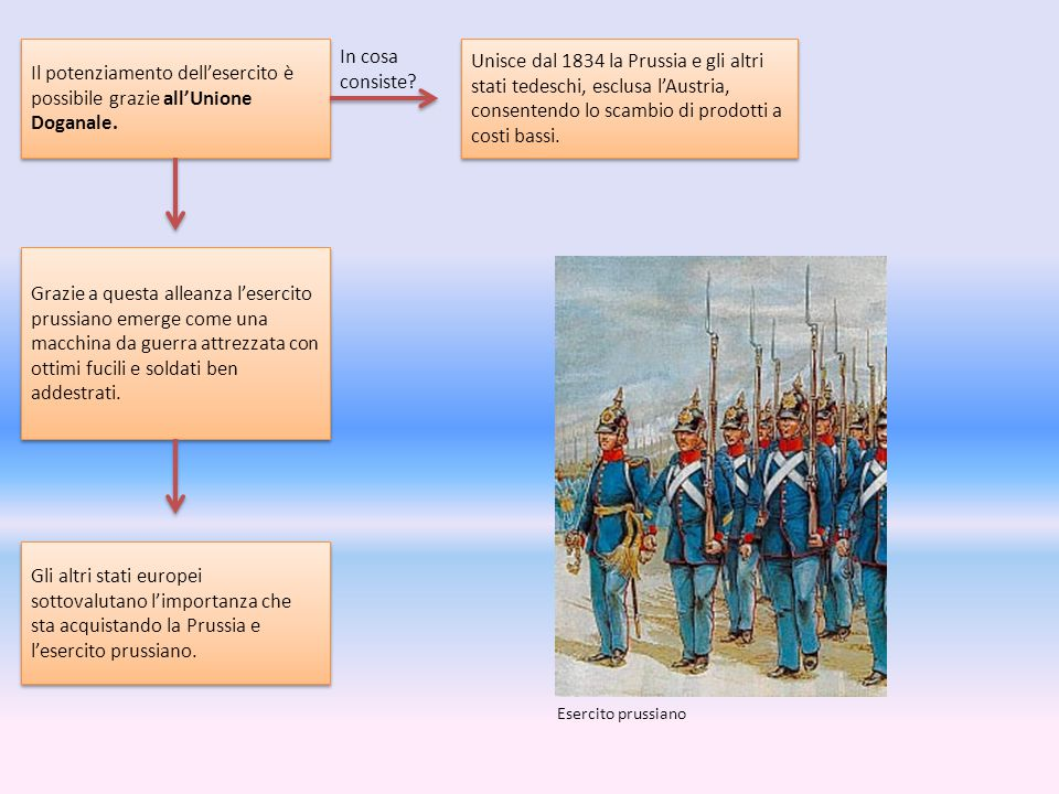 Il potenziamento dell'esercito è possibile grazie all'Unione Doganale. Unisce dal 1834 la Prussia e gli altri stati tedeschi, esclusa l'Austria, conse