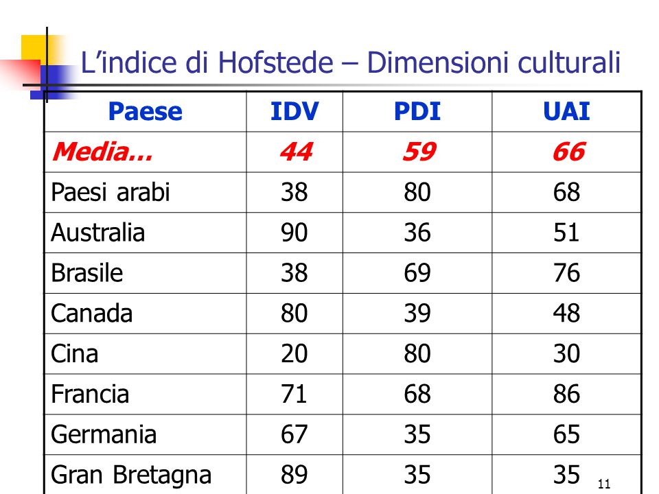 11 L'indice di Hofstede – Dimensioni culturali PaeseIDVPDIUAI Media…445966 Paesi arabi388068 Australia903651 Brasile386976 Canada803948 Cina208030 Fra