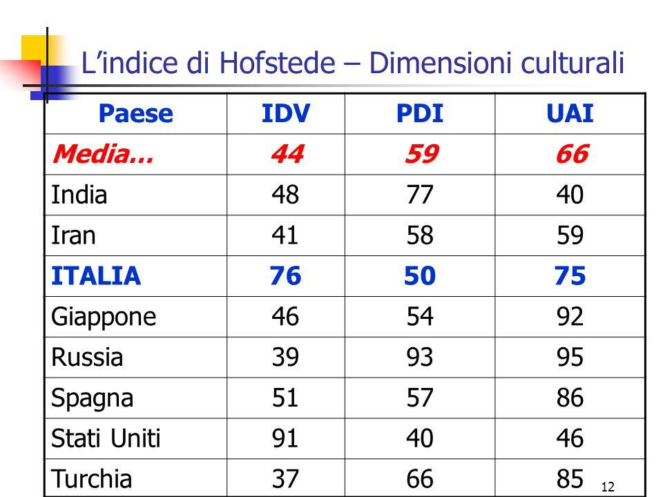 12 L'indice di Hofstede – Dimensioni culturali PaeseIDVPDIUAI Media…445966 India487740 Iran415859 ITALIA765075 Giappone465492 Russia399395 Spagna51578