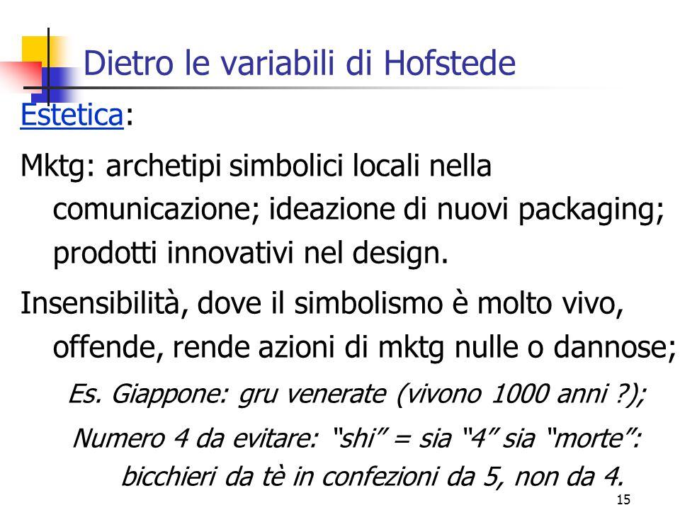 15 Dietro le variabili di Hofstede Estetica: Mktg: archetipi simbolici locali nella comunicazione; ideazione di nuovi packaging; prodotti innovativi n
