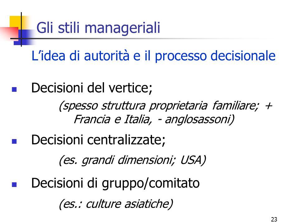 23 Gli stili manageriali L'idea di autorità e il processo decisionale Decisioni del vertice; (spesso struttura proprietaria familiare; + Francia e Ita