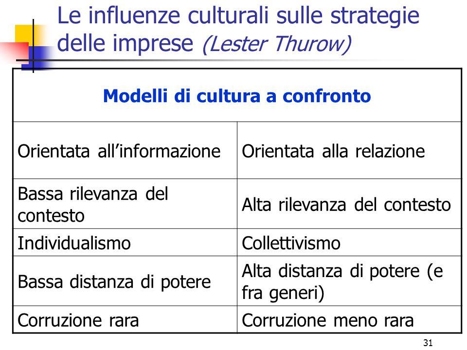 31 Le influenze culturali sulle strategie delle imprese (Lester Thurow) Modelli di cultura a confronto Orientata all'informazioneOrientata alla relazi