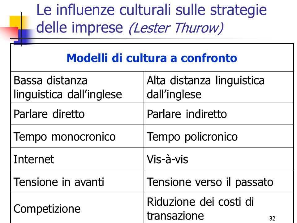 32 Le influenze culturali sulle strategie delle imprese (Lester Thurow) Modelli di cultura a confronto Bassa distanza linguistica dall'inglese Alta di