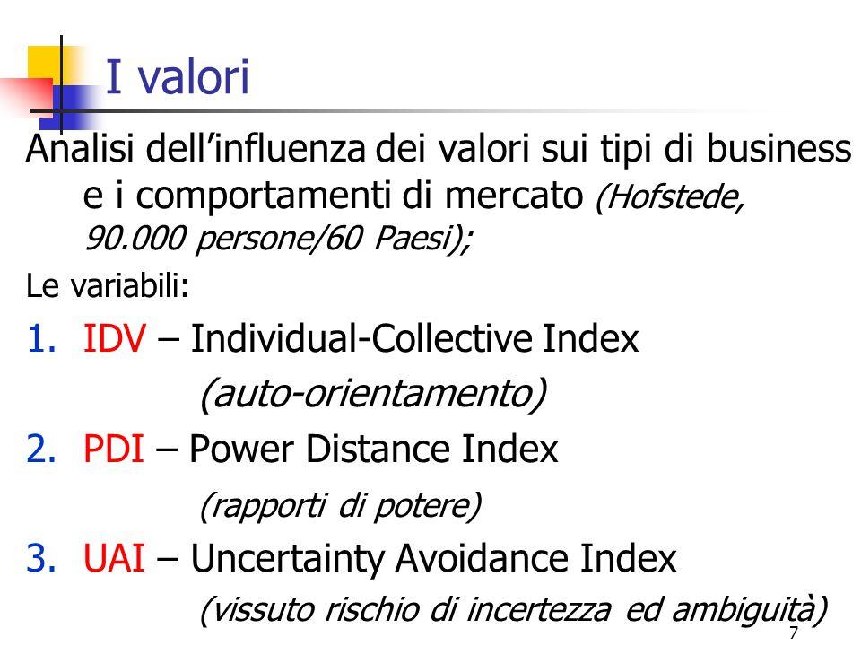 7 I valori Analisi dell'influenza dei valori sui tipi di business e i comportamenti di mercato (Hofstede, 90.000 persone/60 Paesi); Le variabili: 1.ID