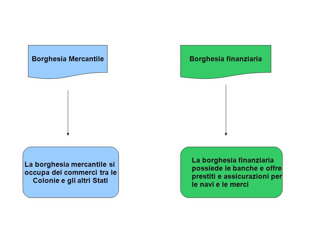 Borghesia Mercantile La borghesia mercantile si occupa dei commerci tra le Colonie e gli altri Stati Borghesia finanziaria La borghesia finanziaria po