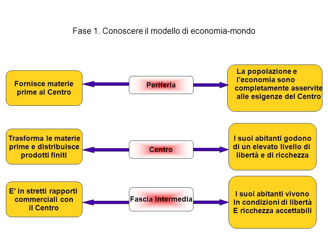 Fase 1. Conoscere il modello di economia-mondo Fornisce materie prime al Centro Periferia La popolazione e l'economia sono completamente asservite all
