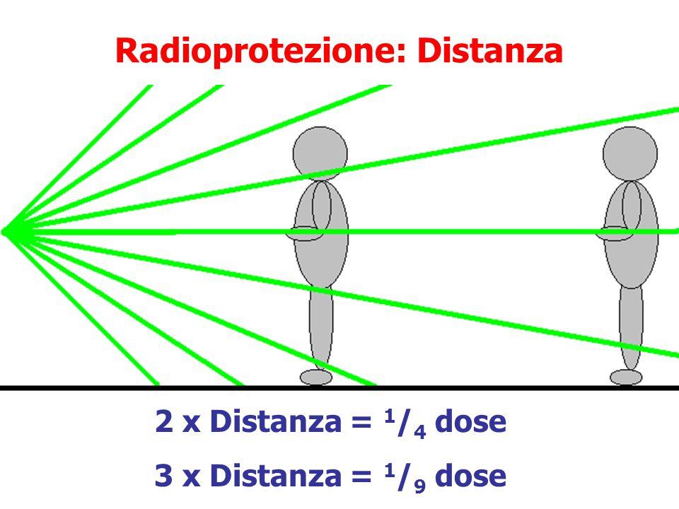 """Radioprotezione: Tempo Ridurre il tempo di esposizione Manipolazioni di sorgenti radioattive e soste in aree calde dovrebbero essere """"veloci"""", compati"""