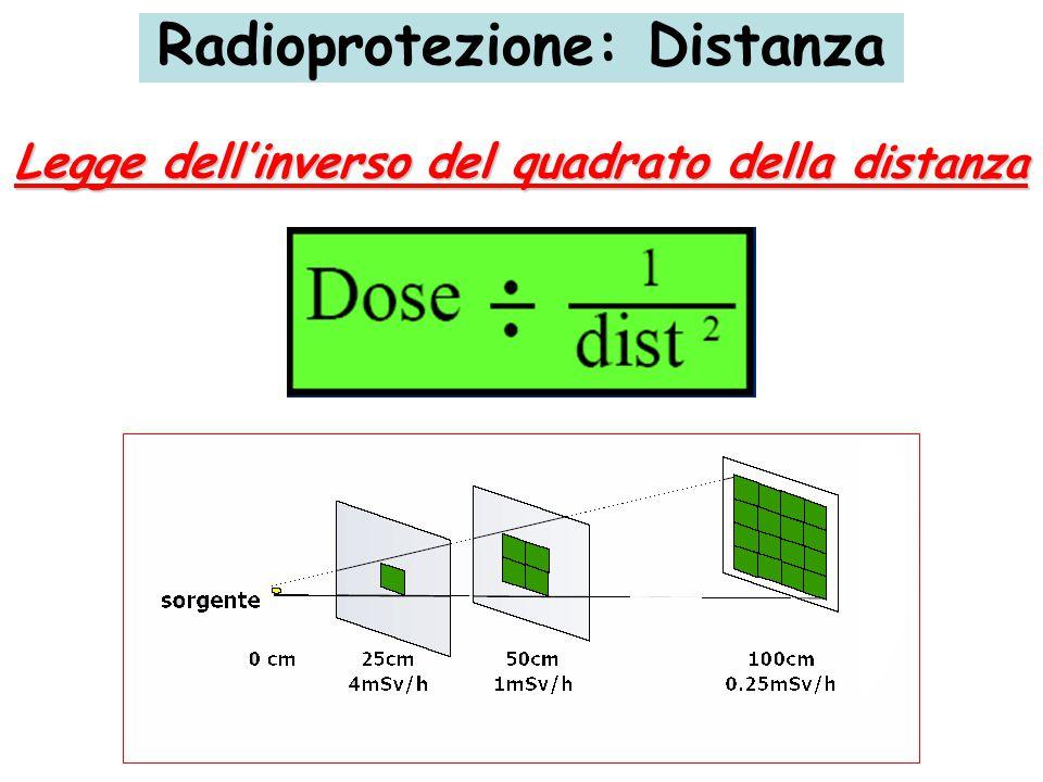 La distanza è il metodo più efficace per ridurre l'esposizione alle radiazioni ionizzanti Legge dell'inverso del quadrato valida per il raggio primari