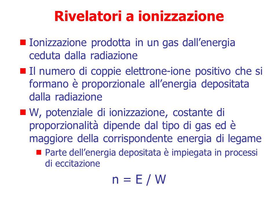 Rivelazione delle radiazioni ionizzanti Principi fisici più utilizzati  Ionizzazione di un gas  Scintillazione indotta in un materiale organico o in