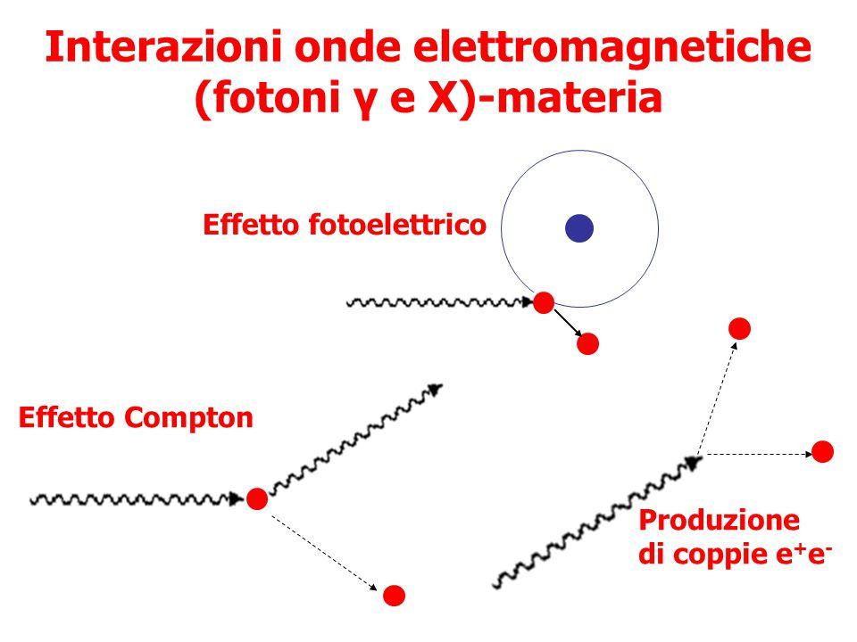 Interazioni onde elettromagnetiche (fotoni γ e X)-materia Effetto fotoelettrico Effetto Compton Produzione di coppie e + e -