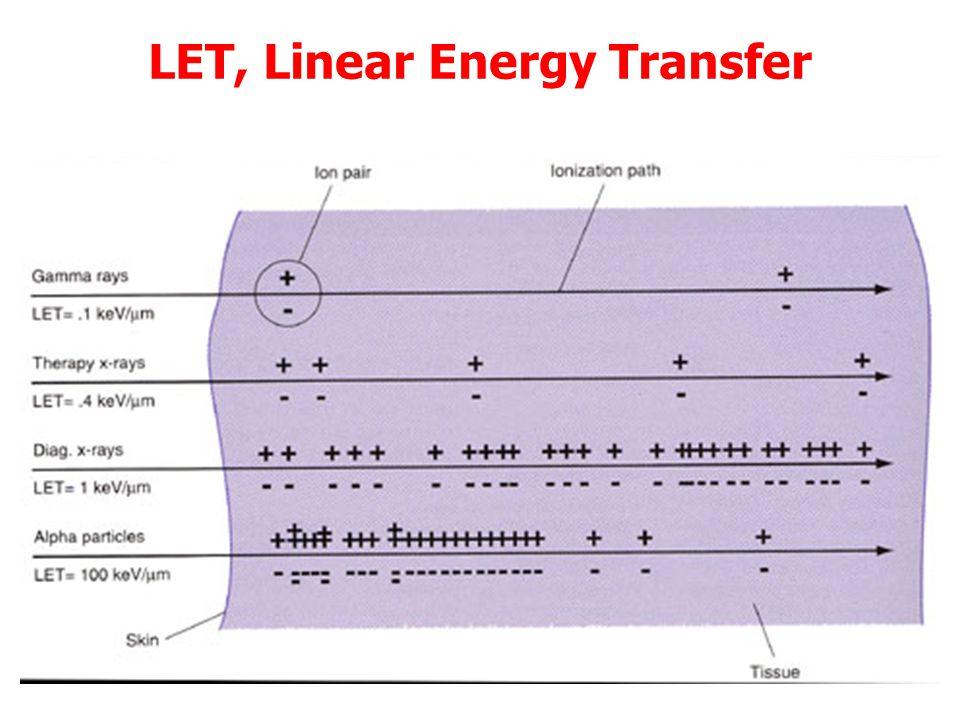 LET, Linear Energy Transfer  Tiene conto della distribuzione spaziale dell'energia dissipata dalla particella carica iniziale nel tratto l in collisi