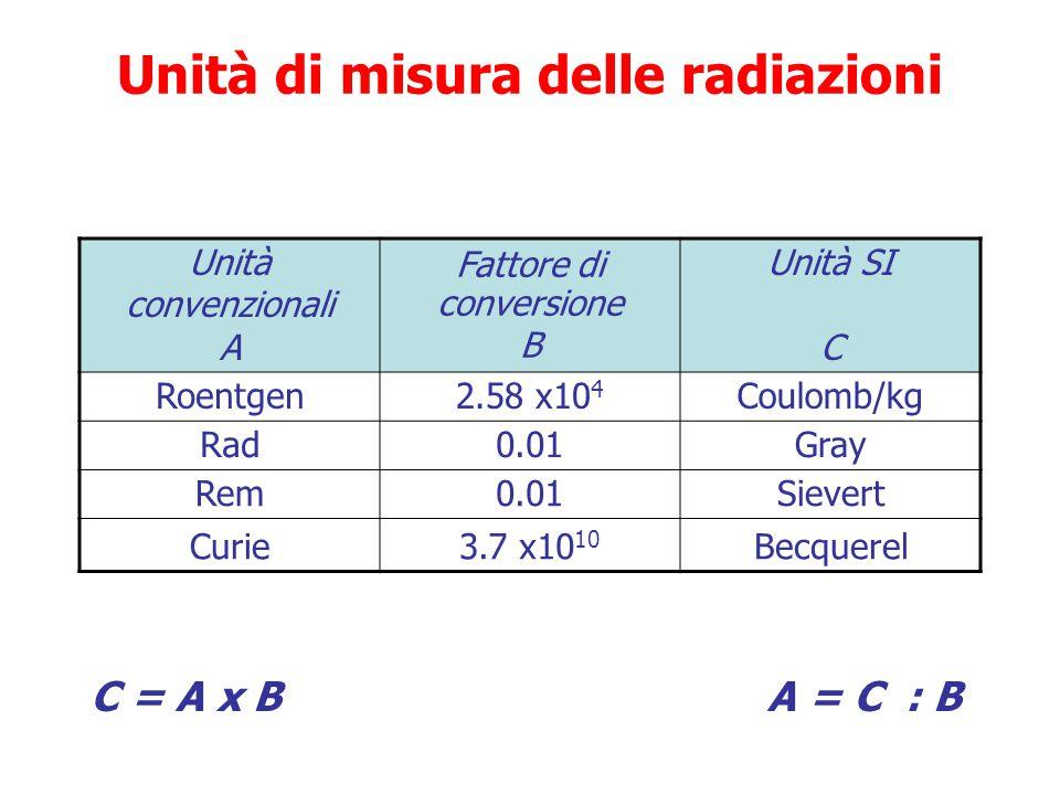 Dose equivalente impegnata Dose equivalente ricevuta da un organo o tessuto quando si verifica contaminazione interna (introduzione di radionuclidi ne