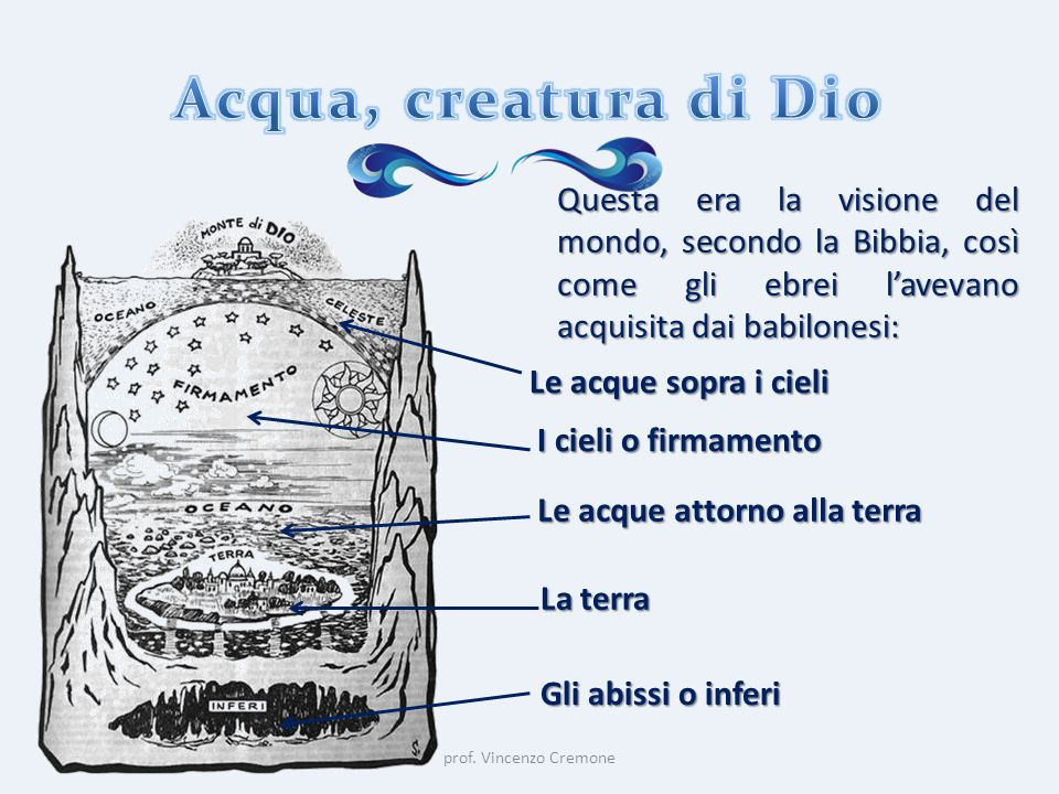 Questa era la visione del mondo, secondo la Bibbia, così come gli ebrei l'avevano acquisita dai babilonesi: Le acque sopra i cieli I cieli o firmament
