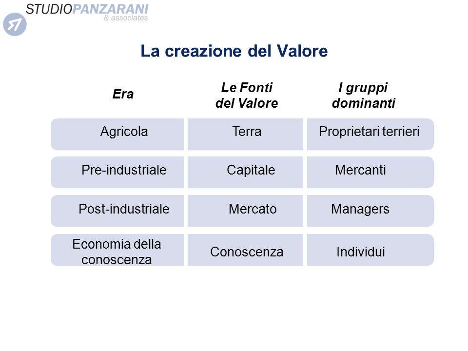 La creazione del Valore Agricola Era Le Fonti del Valore I gruppi dominanti Pre-industriale Post-industriale Economia della conoscenza Terra Capitale